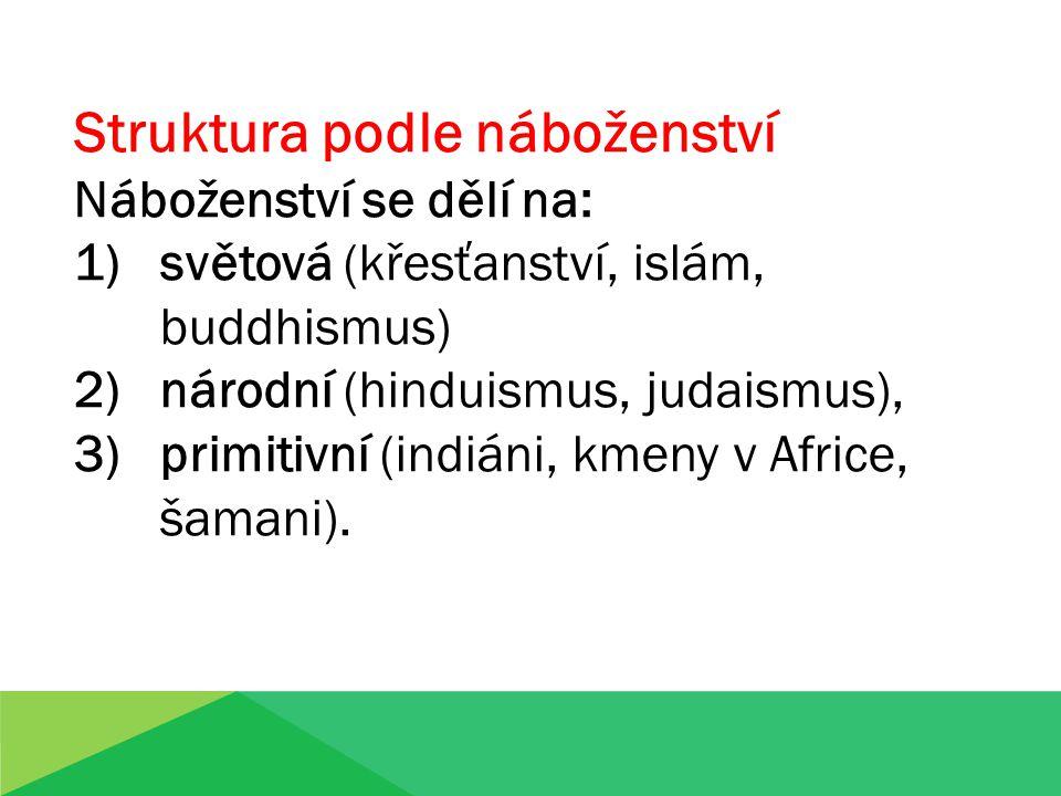 Struktura podle náboženství Náboženství se dělí na: 1)světová (křesťanství, islám, buddhismus) 2)národní (hinduismus, judaismus), 3)primitivní (indiáni, kmeny v Africe, šamani).