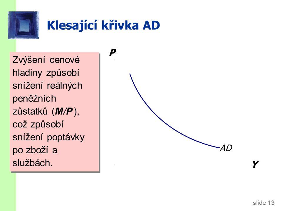 slide 13 Klesající křivka AD Zvýšení cenové hladiny způsobí snížení reálných peněžních zůstatků (M/P ), což způsobí snížení poptávky po zboží a službá