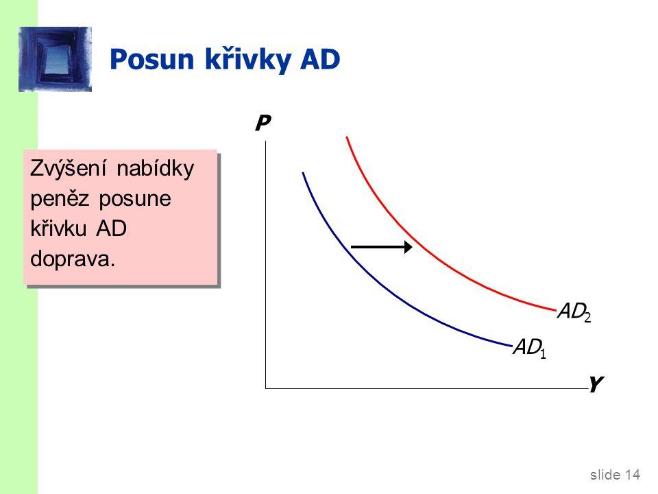 slide 14 Posun křivky AD Zvýšení nabídky peněz posune křivku AD doprava. Y P AD 1 AD 2
