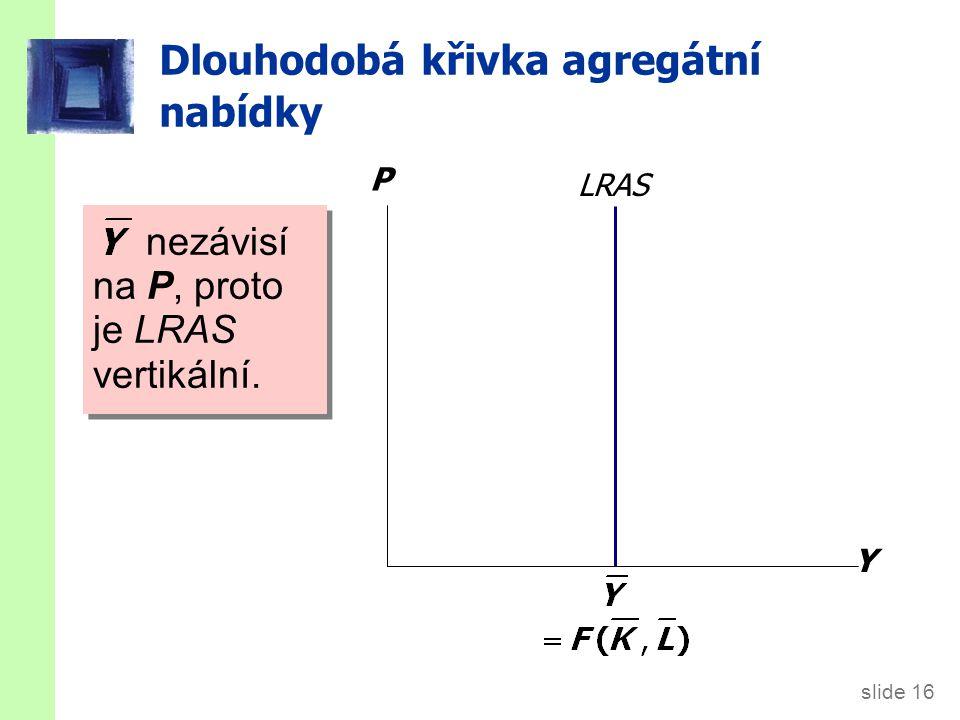 slide 16 Dlouhodobá křivka agregátní nabídky Y P LRAS nezávisí na P, proto je LRAS vertikální.