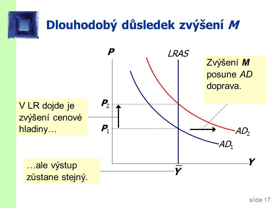 slide 17 Dlouhodobý důsledek zvýšení M Y P AD 1 LRAS Zvýšení M posune AD doprava. P1P1 P2P2 V LR dojde je zvýšení cenové hladiny… …ale výstup zůstane