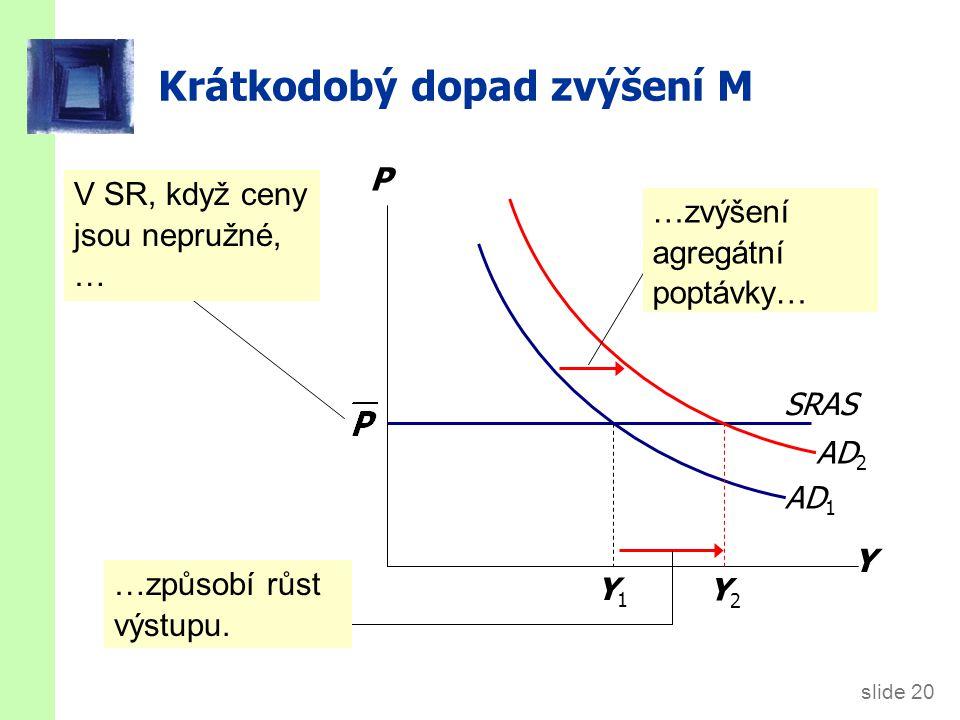 slide 20 Krátkodobý dopad zvýšení M Y P AD 1 V SR, když ceny jsou nepružné, … …způsobí růst výstupu. SRAS Y2Y2 Y1Y1 AD 2 …zvýšení agregátní poptávky…