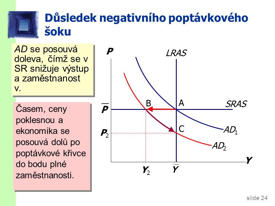 slide 24 SRAS LRAS AD 2 Důsledek negativního poptávkového šoku Y P AD 1 P2P2 Y2Y2 AD se posouvá doleva, čímž se v SR snižuje výstup a zaměstnanost v.