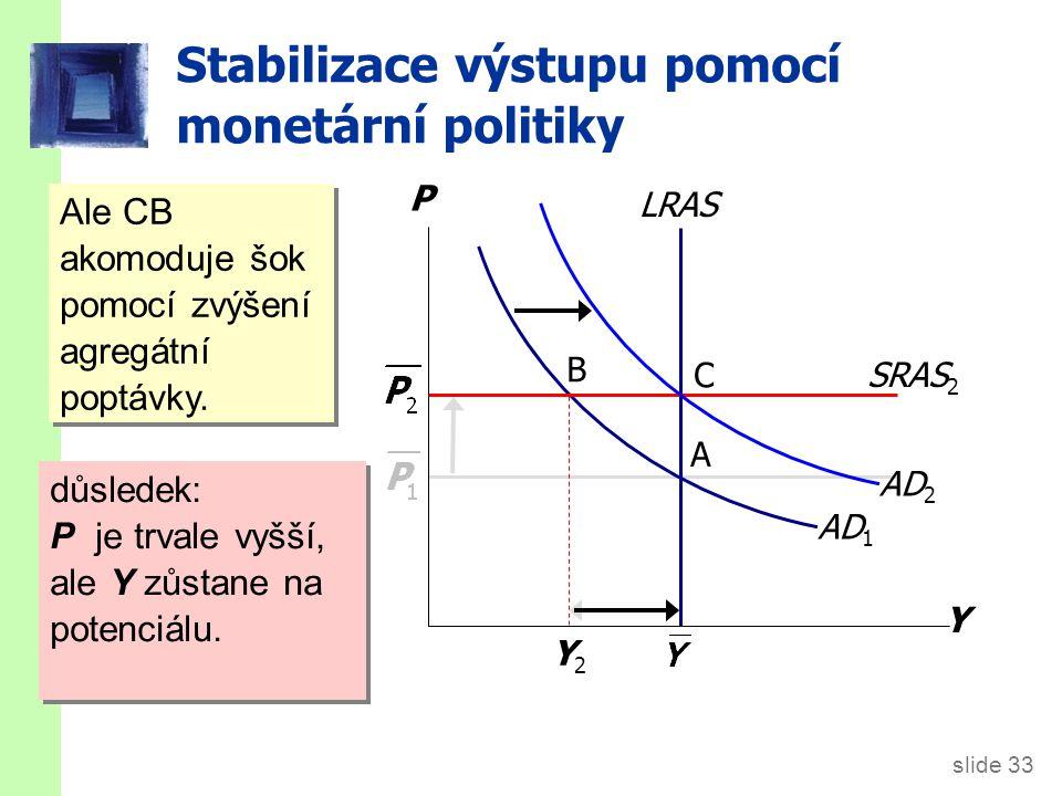 slide 33 Stabilizace výstupu pomocí monetární politiky Y P AD 1 B A C Y2Y2 LRAS Ale CB akomoduje šok pomocí zvýšení agregátní poptávky. důsledek: P je