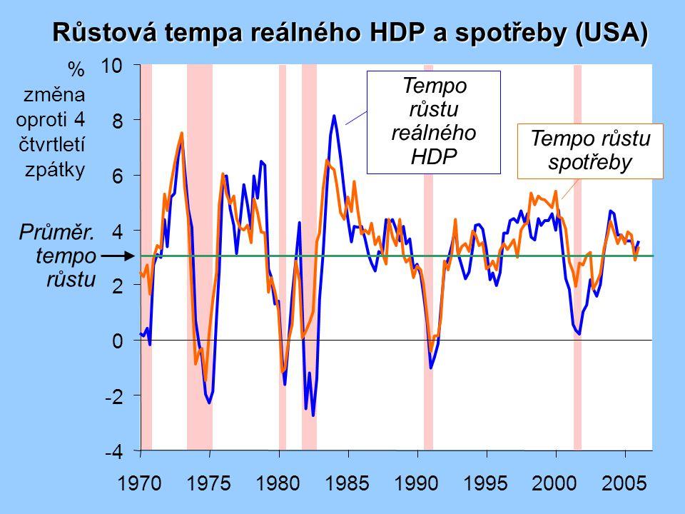 Tempa růstu reálného HDP, spotřeby a investic (USA) -30 -20 -10 0 10 20 30 40 19701975198019851990199520002005 % změna oproti 4 čtvrtletí zpátky Tempo růstu investic Tempo růstu HDP Tempo růstu spotřeby