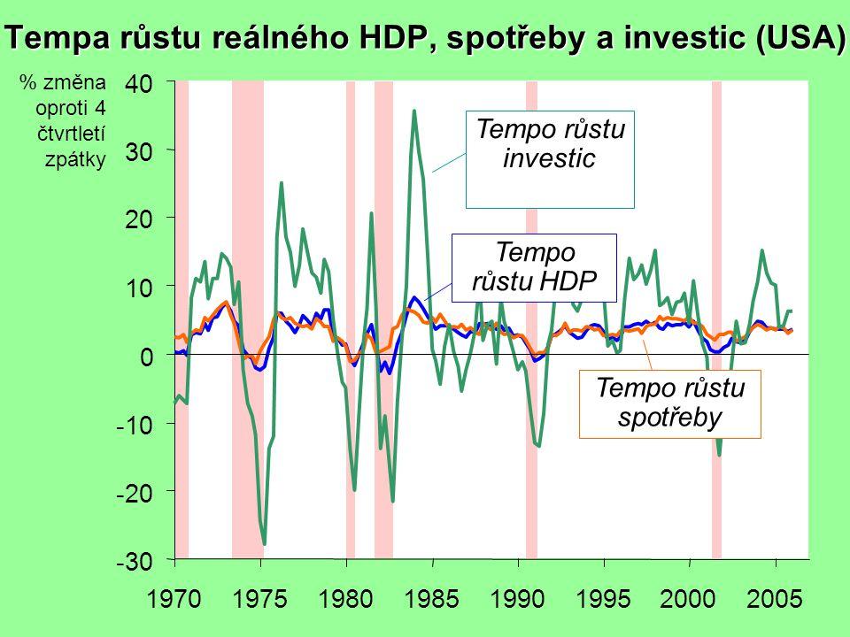 Tempa růstu reálného HDP, spotřeby a investic (USA) -30 -20 -10 0 10 20 30 40 19701975198019851990199520002005 % změna oproti 4 čtvrtletí zpátky Tempo