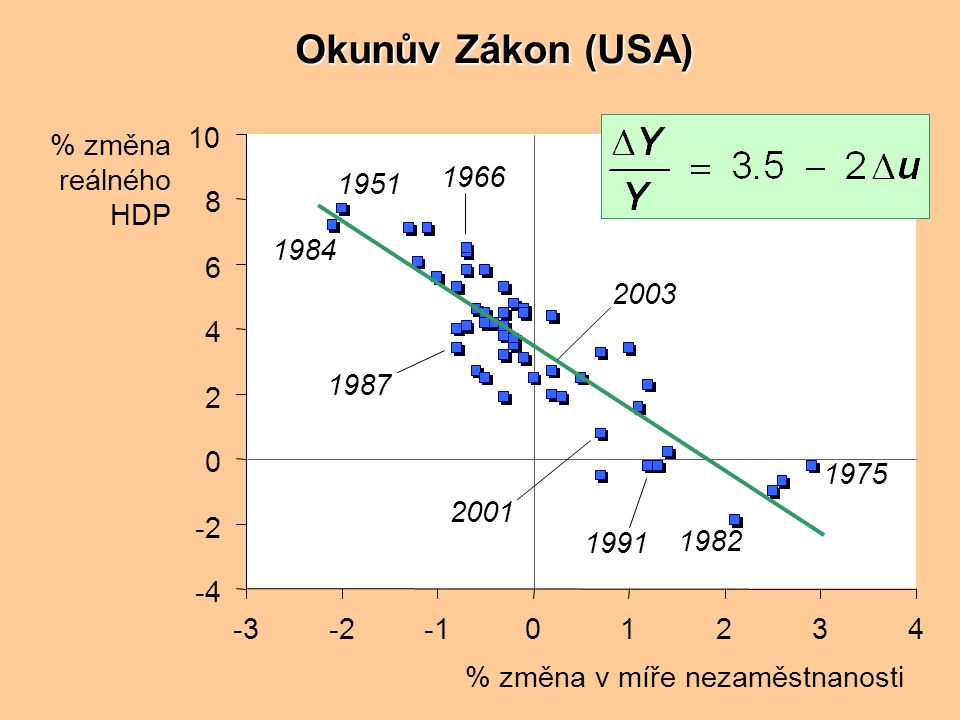 Okunův Zákon (USA) % změna reálného HDP % změna v míře nezaměstnanosti -4 -2 0 2 4 6 8 10 -3-201234 1975 1982 1991 2001 1984 1951 1966 2003 1987