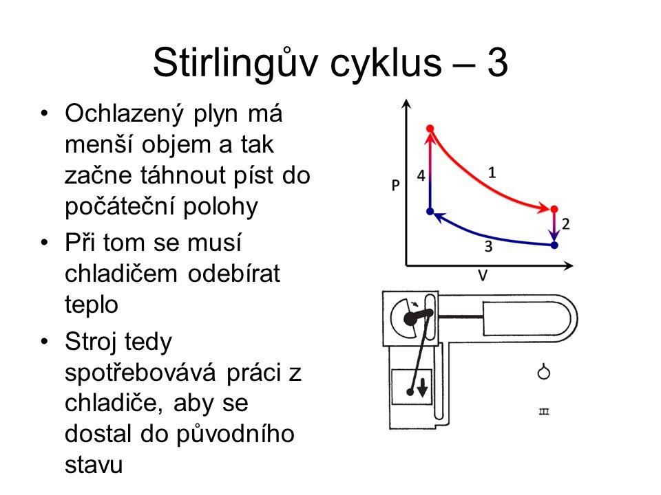 Stirlingův cyklus – 3 Ochlazený plyn má menší objem a tak začne táhnout píst do počáteční polohy Při tom se musí chladičem odebírat teplo Stroj tedy spotřebovává práci z chladiče, aby se dostal do původního stavu