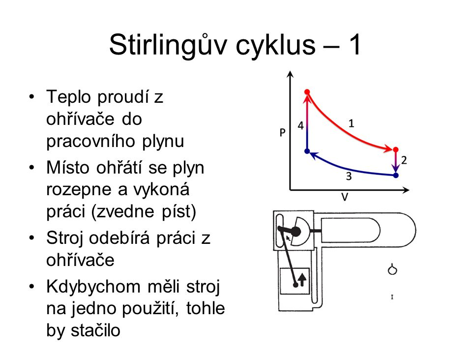 Stirlingův cyklus – 1 Teplo proudí z ohřívače do pracovního plynu Místo ohřátí se plyn rozepne a vykoná práci (zvedne píst) Stroj odebírá práci z ohřívače Kdybychom měli stroj na jedno použití, tohle by stačilo
