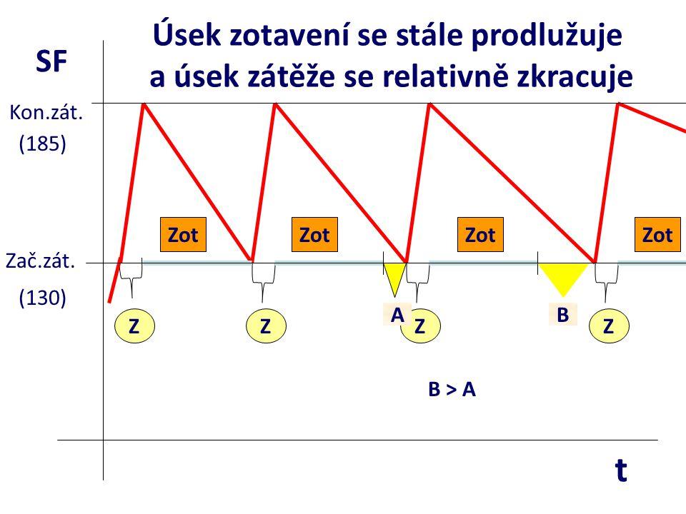 ZZZZ Zot AB B > A Úsek zotavení se stále prodlužuje a úsek zátěže se relativně zkracuje SF t Zač.zát. Kon.zát. (130) (185)