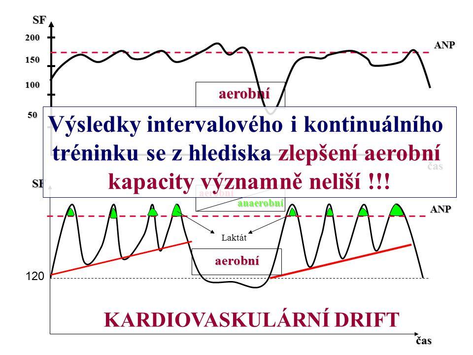 120SFčas SF čas 200150100 50 50ANP ANP Laktát aerobní aerobníanaerobní aerobní KARDIOVASKULÁRNÍ DRIFT Výsledky intervalového i kontinuálního tréninku