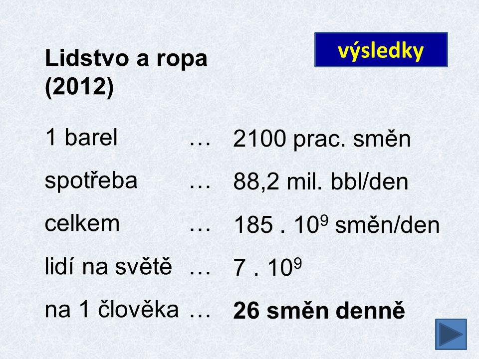 Lidstvo a ropa (2012) 1 barel … spotřeba … celkem… lidí na světě… na 1 člověka… výsledky 2100 prac. směn 88,2 mil. bbl/den 185. 10 9 směn/den 7. 10 9