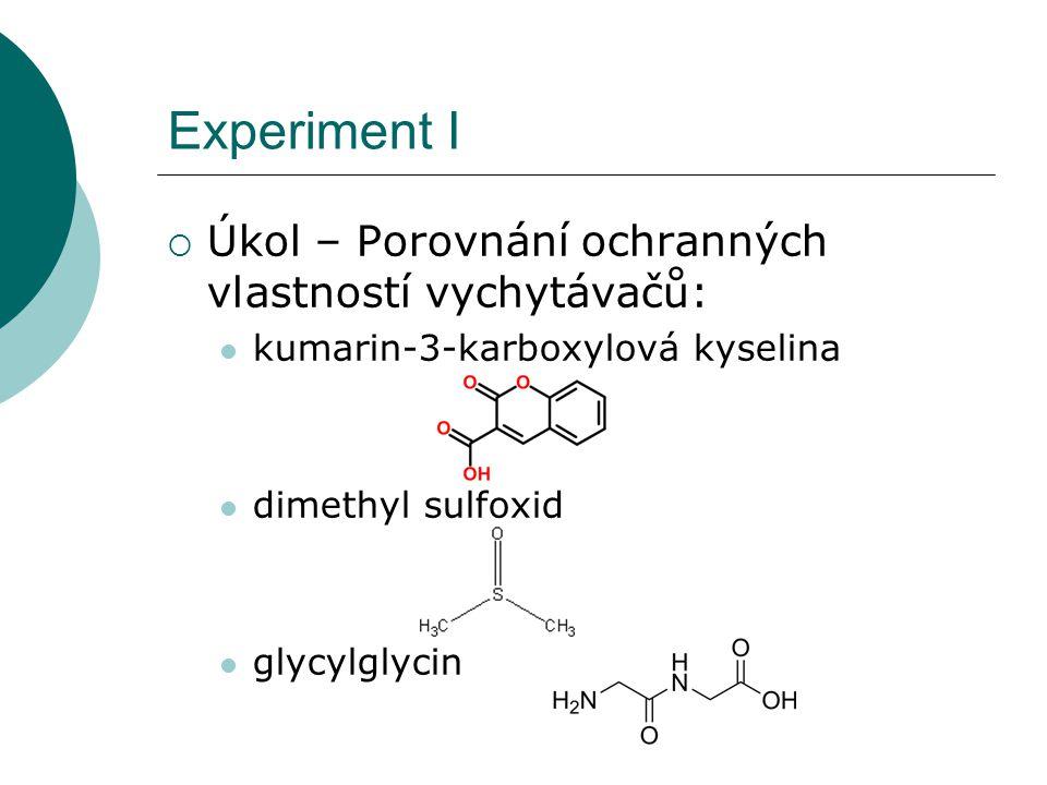 Experiment I  Úkol – Porovnání ochranných vlastností vychytávačů: kumarin-3-karboxylová kyselina dimethyl sulfoxid glycylglycin
