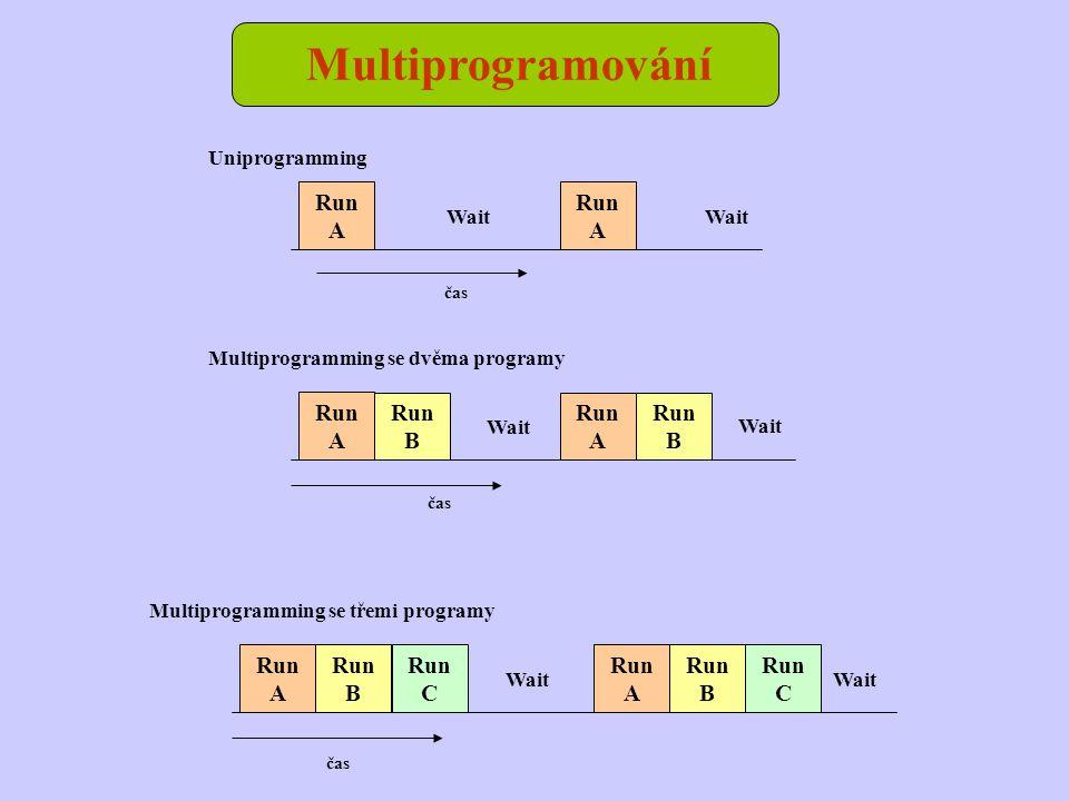 Multiprogramování Run A Run B Run B Wait čas Run B Run B Wait čas Run A Run A Run A Wait čas Uniprogramming Multiprogramming se dvěma programy Multiprogramming se třemi programy Run C Run C Run A Run A