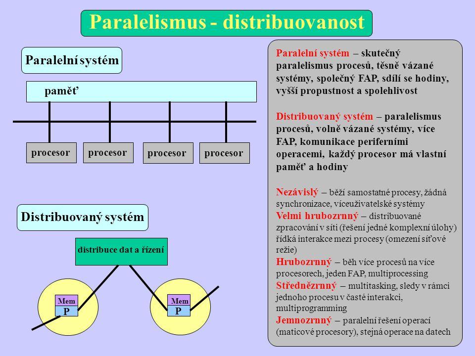 Paralelismus - distribuovanost paměť procesor distribuce dat a řízení P Mem P Paralelní systém – skutečný paralelismus procesů, těsně vázané systémy, společný FAP, sdílí se hodiny, vyšší propustnost a spolehlivost Distribuovaný systém – paralelismus procesů, volně vázané systémy, více FAP, komunikace periferními operacemi, každý procesor má vlastní paměť a hodiny Nezávislý – běží samostatné procesy, žádná synchronizace, víceuživatelské systémy Velmi hrubozrnný – distribuované zpracování v síti (řešení jedné komplexní úlohy) řídká interakce mezi procesy (omezení síťové režie) Hrubozrnný – běh více procesů na více procesorech, jeden FAP, multiprocessing Střednězrnný – multitasking, sledy v rámci jednoho procesu v časté interakci, multiprogramming Jemnozrnný – paralelní řešení operací (maticové procesory), stejná operace na datech Distribuovaný systém Paralelní systém