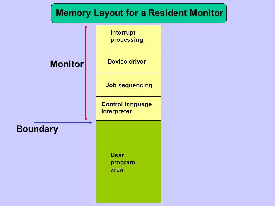Vývoj operačních systémů od první poloviny 60.