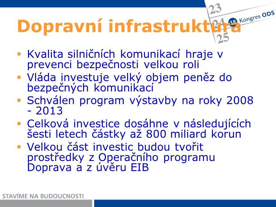 Dopravní infrastruktura  Kvalita silničních komunikací hraje v prevenci bezpečnosti velkou roli  Vláda investuje velký objem peněz do bezpečných komunikací  Schválen program výstavby na roky 2008 - 2013  Celková investice dosáhne v následujících šesti letech částky až 800 miliard korun  Velkou část investic budou tvořit prostředky z Operačního programu Doprava a z úvěru EIB