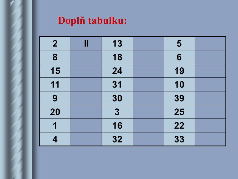 2II135 8186 152419 113110 93039 20325 11622 43233 Doplň tabulku: