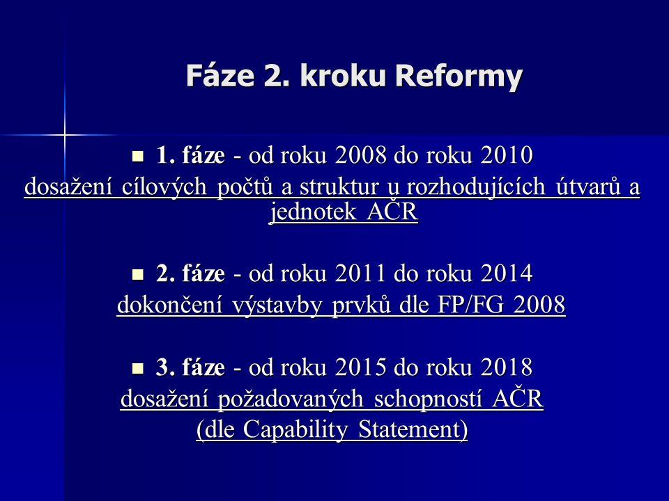 1.fáze 2. kroku Reformy Hlavní úkoly Rok 2008 – –Zahájení OMDZ 2.