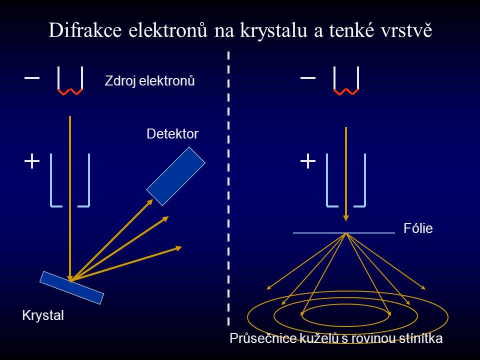 Difrakce elektronů na krystalu a tenké vrstvě Zdroj elektronů Detektor Krystal Fólie Průsečnice kuželů s rovinou stínítka