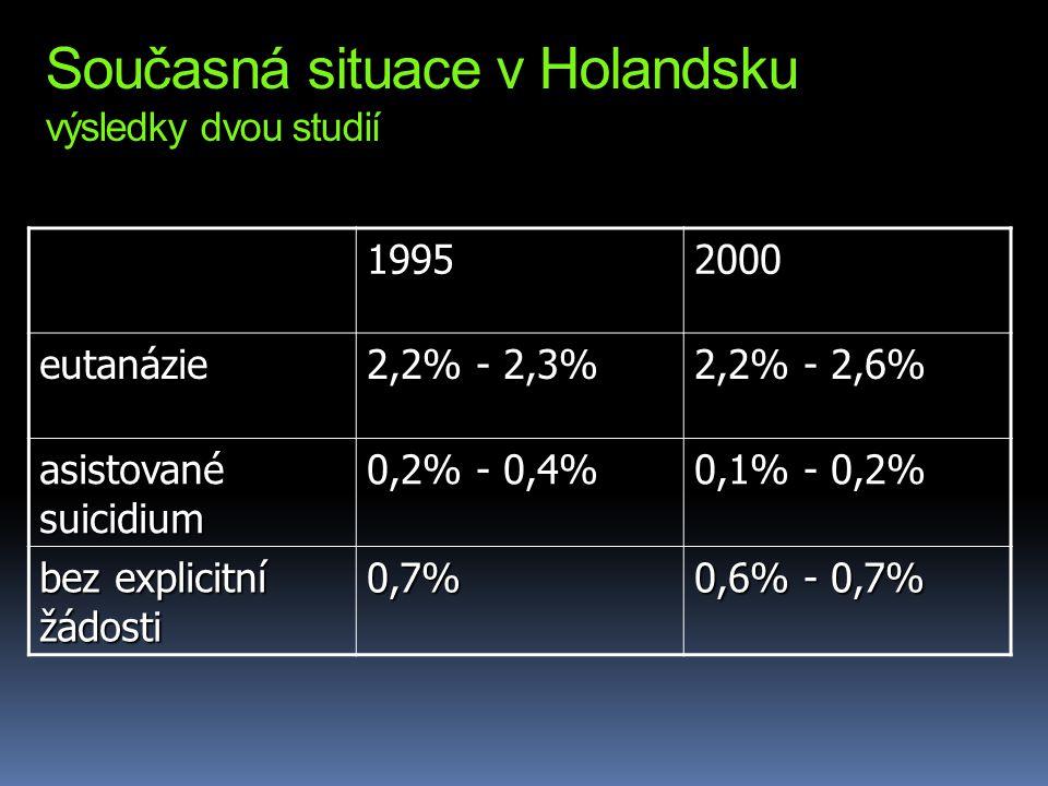Současná situace v Holandsku výsledky dvou studií 19952000 eutanázie 2,2% - 2,3% 2,2% - 2,6% asistované suicidium 0,2% - 0,4% 0,1% - 0,2% bez explicitní žádosti 0,7% 0,6% - 0,7%