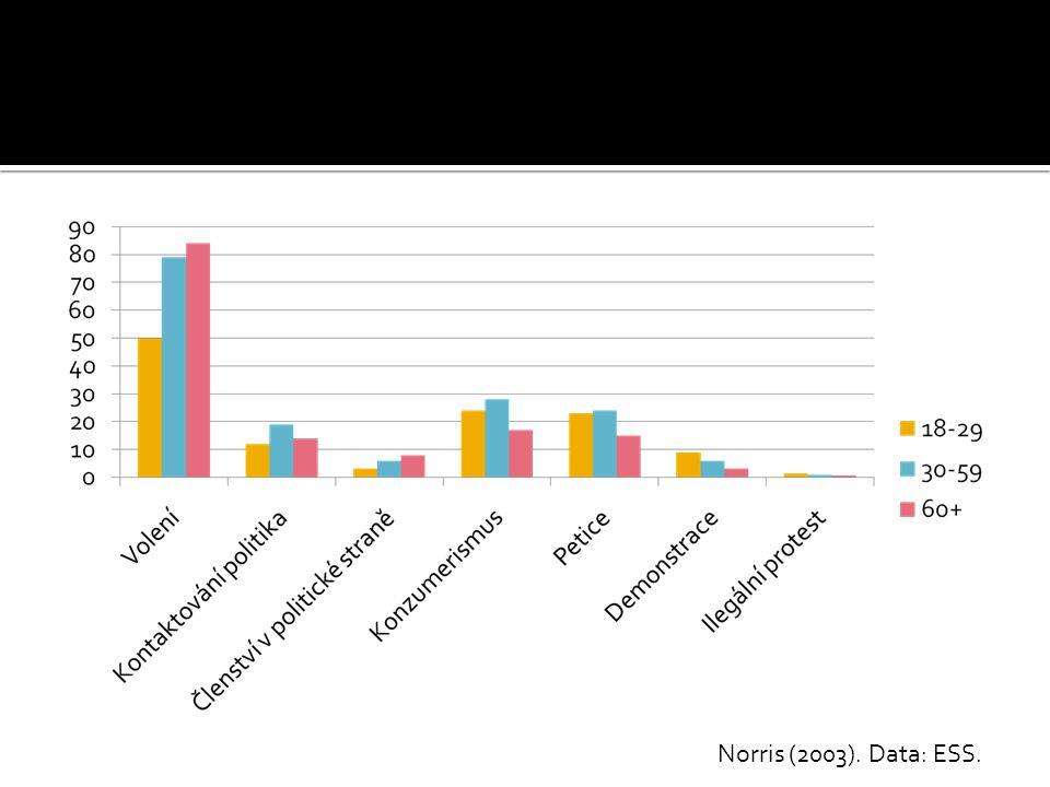 Norris (2003). Data: ESS.