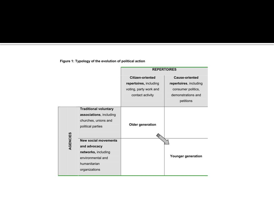 Naplánujte výzkum v oblasti politické socializace  závislá proměnná (závislé proměnné)  nezávislé proměnné  výzkumné otázky  testované modely  výzkumný design  metody  vzorek