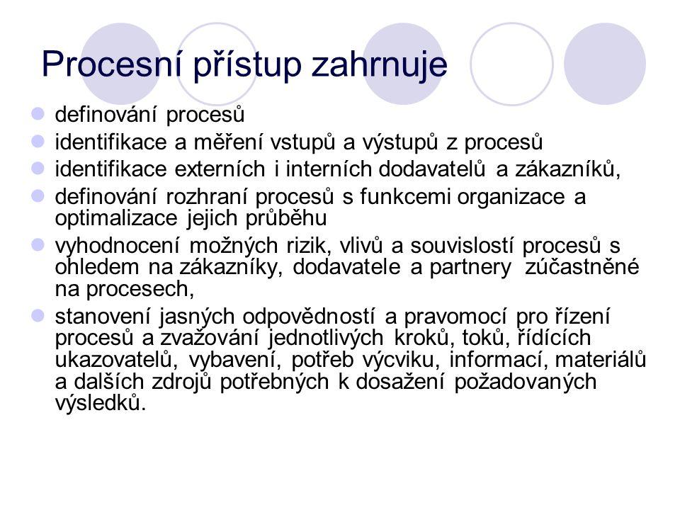 Procesní přístup zahrnuje definování procesů identifikace a měření vstupů a výstupů z procesů identifikace externích i interních dodavatelů a zákazník