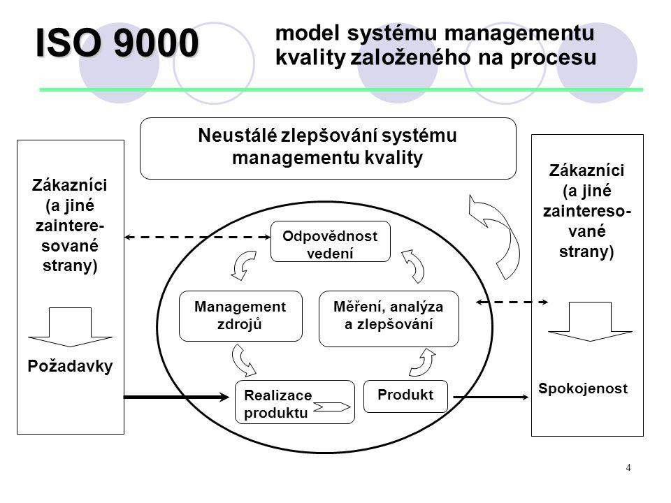 Management kvality normy ISO řady 9000, vydání 2000  ISO 9000 Systémy managementu kvality – zásady a slovník  sloučení IS0 8402 a IS0 9000-1  ISO 9001 Systémy managementu kvality – po ž adavky  sloučení ISO 9001 + ISO 9002 + ISO 9003  ISO 9004 Systémy managementu kvality – Směrnice pro zlepšování výkonnosti obsahuje revidovanou IS0 9004-1