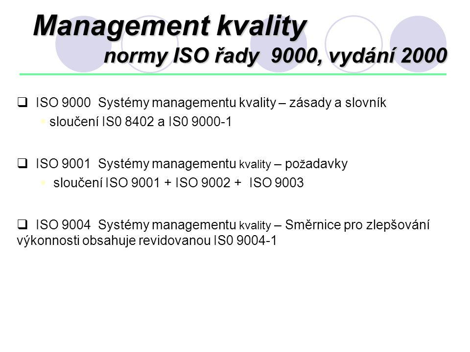 Management kvality normy ISO řady 9000, vydání 2000  ISO 9000 Systémy managementu kvality – zásady a slovník  sloučení IS0 8402 a IS0 9000-1  ISO 9
