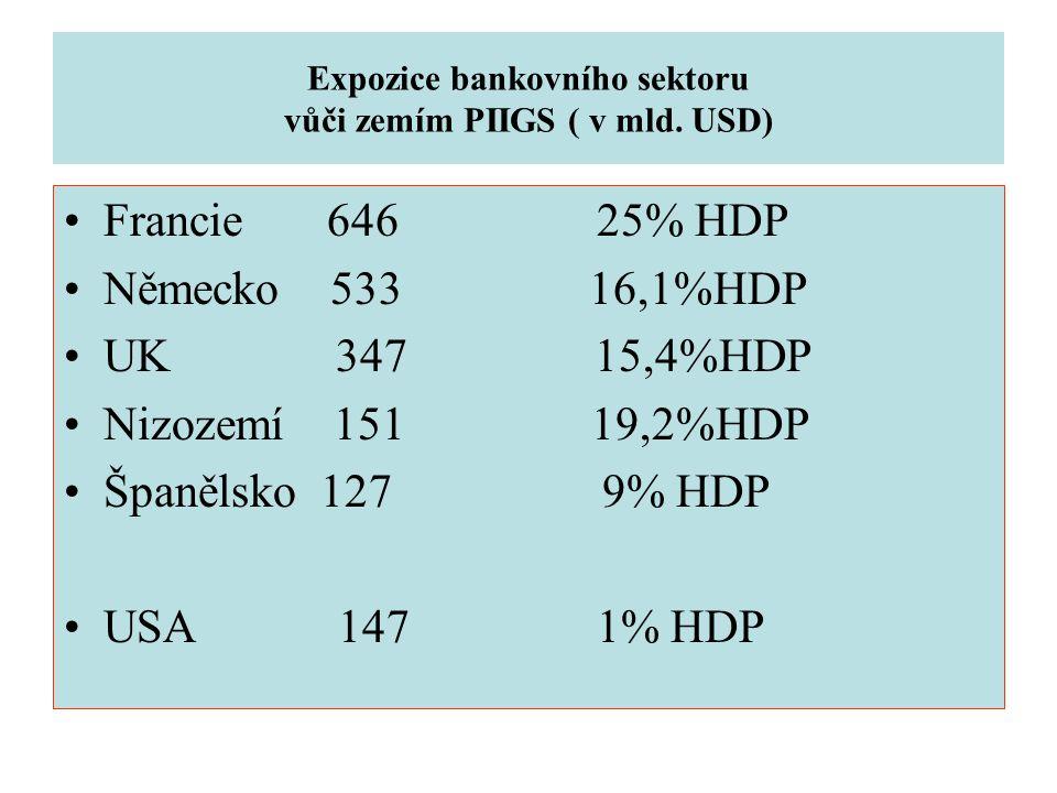 Expozice bankovního sektoru vůči zemím PIIGS ( v mld.
