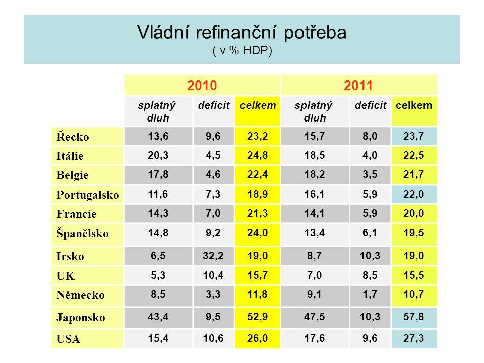 Vládní refinanční potřeba ( v % HDP) 20102011 splatný dluh deficitcelkem splatný dluh deficitcelkem Řecko 13,69,623,215,78,023,7 Itálie 20,34,524,818,54,022,5 Belgie 17,84,622,418,23,521,7 Portugalsko 11,67,318,916,15,922,0 Francie 14,37,021,314,15,920,0 Španělsko 14,89,224,013,46,119,5 Irsko 6,532,219,08,710,319,0 UK 5,310,415,77,08,515,5 Německo 8,53,311,89,11,710,7 Japonsko 43,49,552,947,510,357,8 USA 15,410,626,017,69,627,3