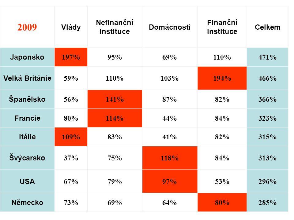 2009 Vlády Nefinanční instituce Domácnosti Finanční instituce Celkem Japonsko 197%95%69%110%471% Velká Británie 59%110%103%194%466% Španělsko 56%141%87%82%366% Francie 80%114%44%84%323% Itálie 109%83%41%82%315% Švýcarsko 37%75%118%84%313% USA 67%79%97%53%296% Německo 73%69%64%80%285%