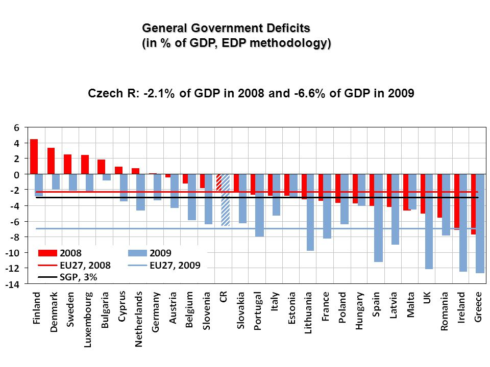 General Government Deficits (in % of GDP, EDP methodology) Czech R: -2.1% of GDP in 2008 and -6.6% of GDP in 2009