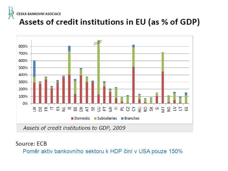 Poměr aktiv bankovního sektoru k HDP činí v USA pouze 150%