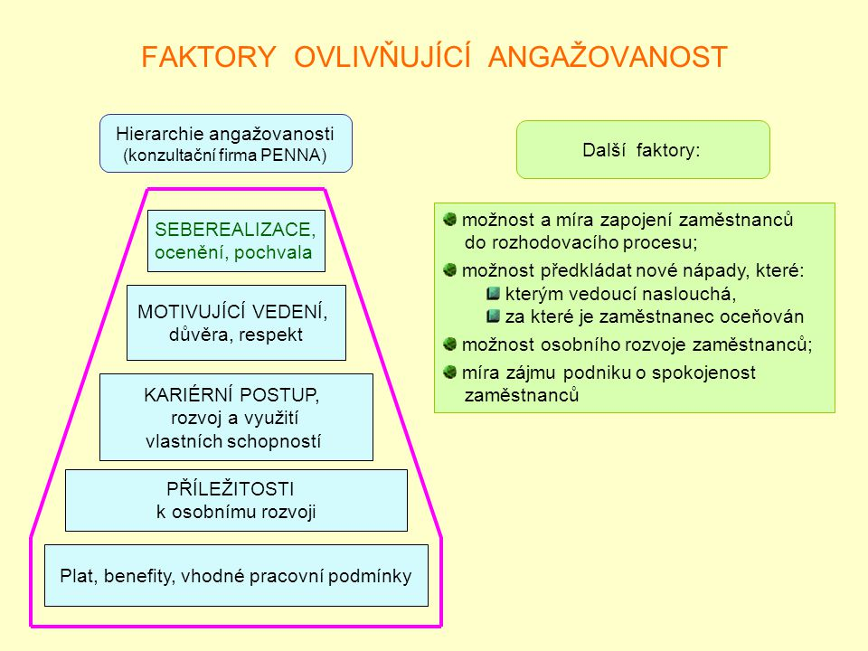 FAKTORY OVLIVŇUJÍCÍ ANGAŽOVANOST SEBEREALIZACE, ocenění, pochvala MOTIVUJÍCÍ VEDENÍ, důvěra, respekt KARIÉRNÍ POSTUP, rozvoj a využití vlastních schop