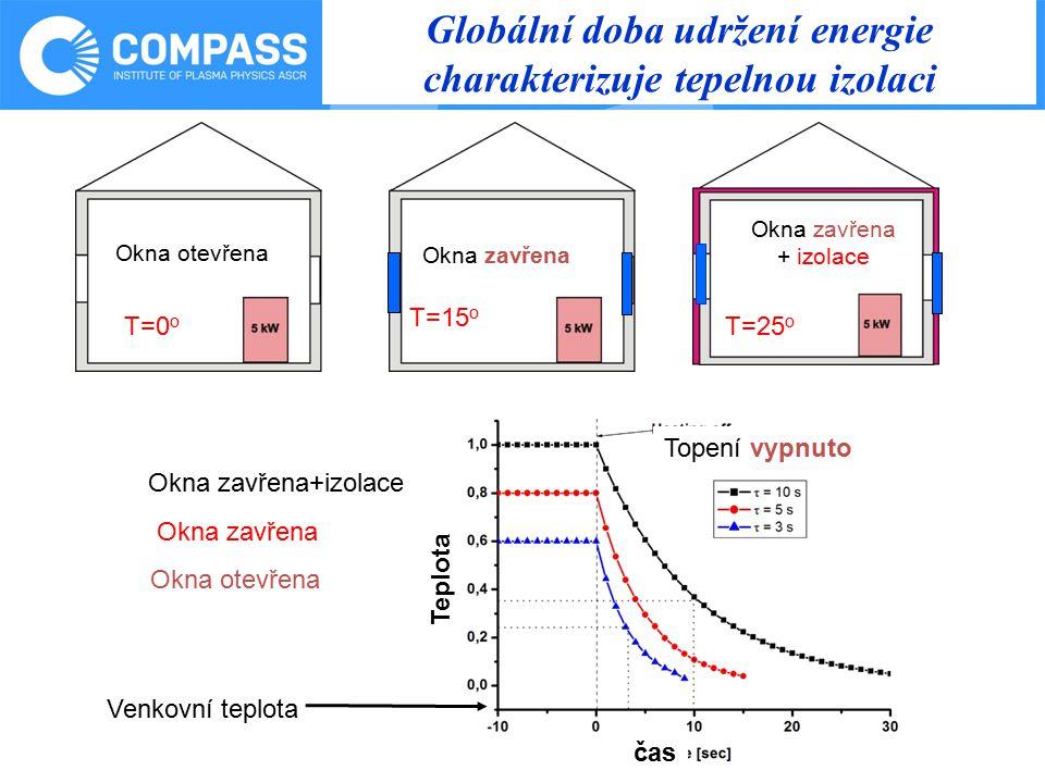 14.5.2012 Globální doba udržení energie charakterizuje tepelnou izolaci Okna otevřena Okna zavřena + izolace T=0 o T=15 o T=25 o Okna otevřena Okna zavřena Okna zavřena+izolace Venkovní teplota Topení vypnuto Teplota čas