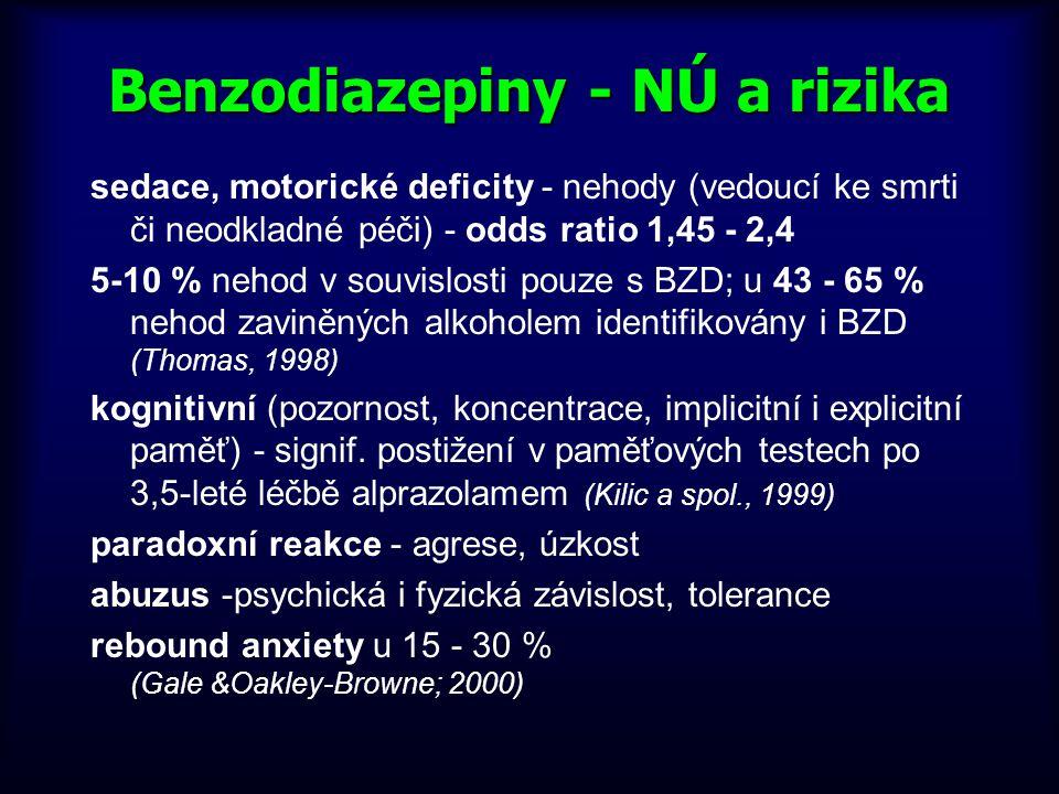 Benzodiazepiny - NÚ a rizika sedace, motorické deficity - nehody (vedoucí ke smrti či neodkladné péči) - odds ratio 1,45 - 2,4 5-10 % nehod v souvislo