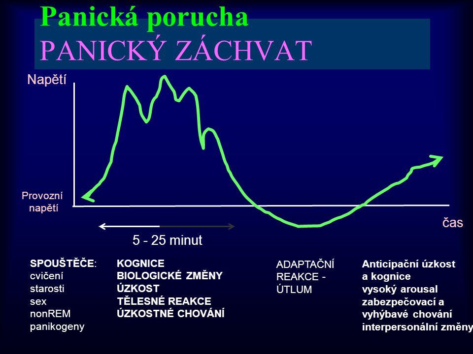 Panická porucha PANICKÝ ZÁCHVAT Napětí čas 5 - 25 minut Provozní napětí SPOUŠTĚČE: cvičení starosti sex nonREM panikogeny KOGNICE BIOLOGICKÉ ZMĚNY ÚZK