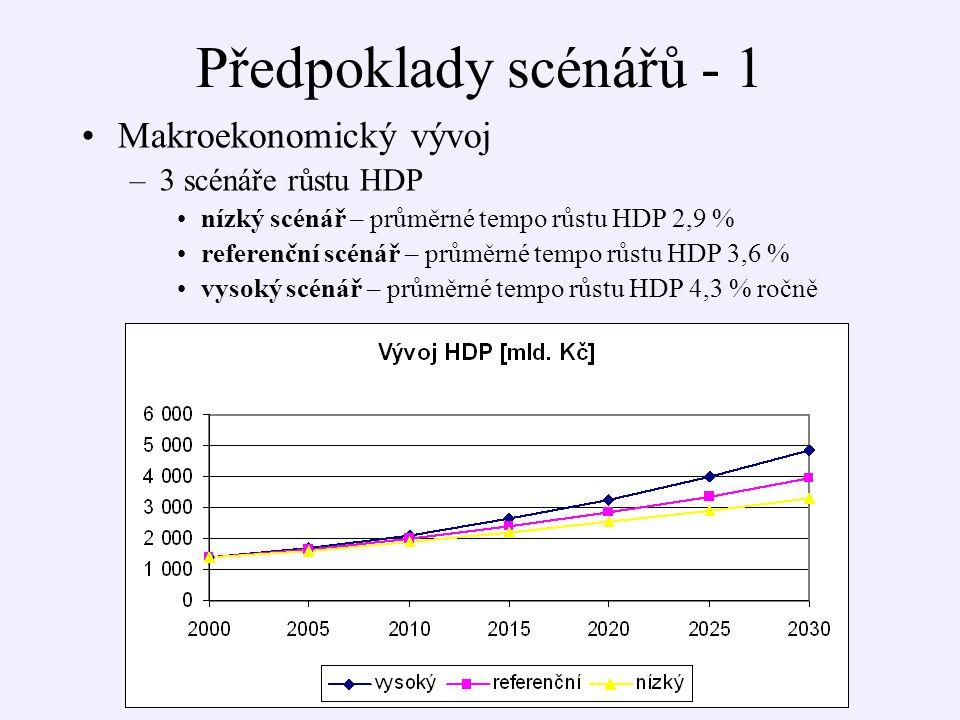 Předpoklady scénářů - 1 Makroekonomický vývoj –3 scénáře růstu HDP nízký scénář – průměrné tempo růstu HDP 2,9 % referenční scénář – průměrné tempo růstu HDP 3,6 % vysoký scénář – průměrné tempo růstu HDP 4,3 % ročně