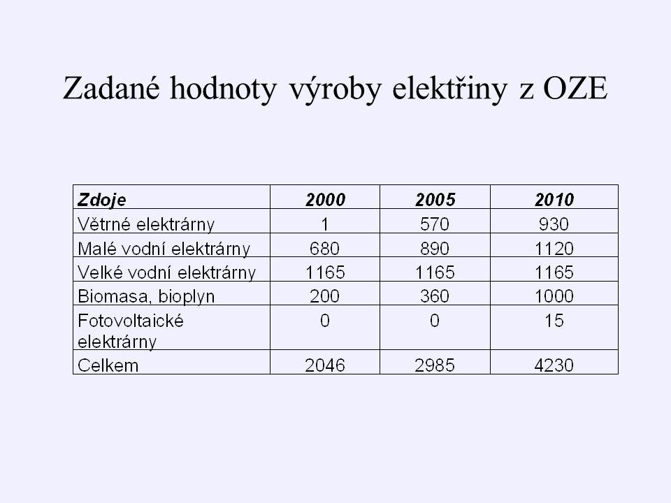 Zadané hodnoty výroby elektřiny z OZE