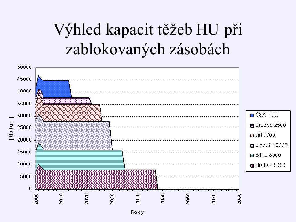 Výhled kapacit těžeb HU při zablokovaných zásobách