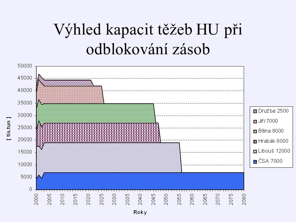 Výhled kapacit těžeb HU při odblokování zásob