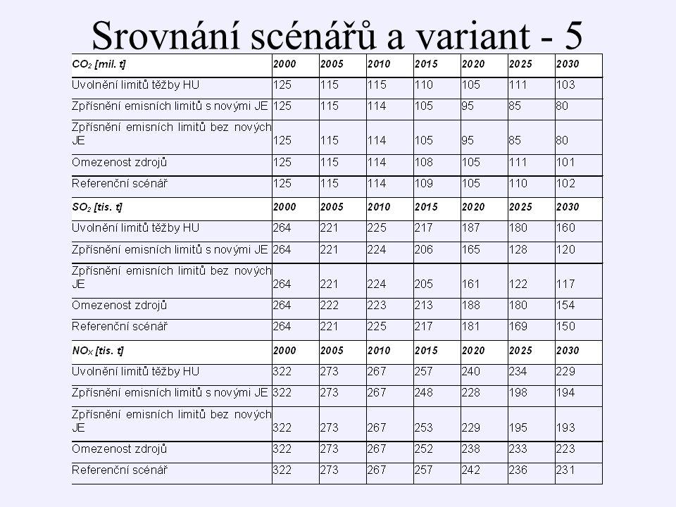 Srovnání scénářů a variant - 5