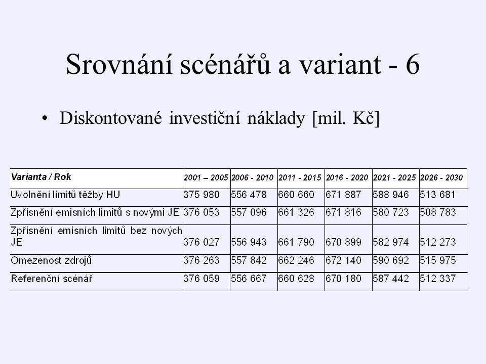 Srovnání scénářů a variant - 6 Diskontované investiční náklady [mil. Kč]