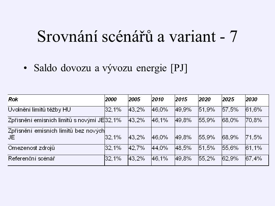 Srovnání scénářů a variant - 7 Saldo dovozu a vývozu energie [PJ]