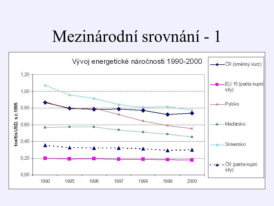 Srovnání scénářů a variant - 4 Tuzemská spotřeba prvotních energetických zdrojů [PJ]