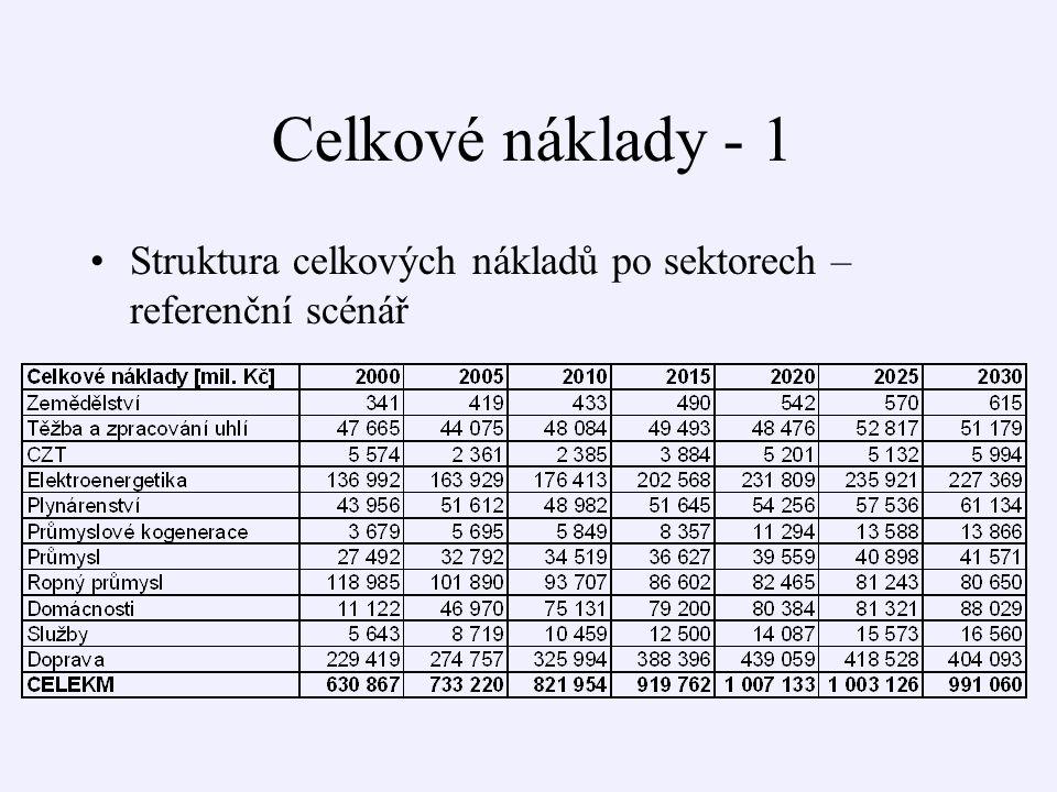 Celkové náklady - 1 Struktura celkových nákladů po sektorech – referenční scénář