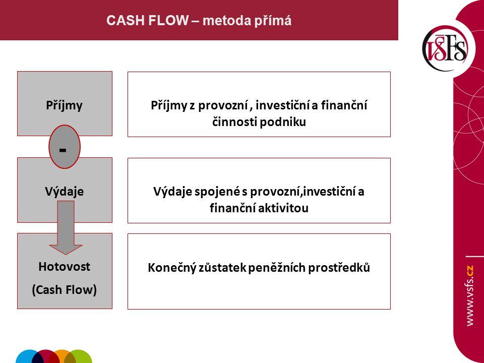 CASH FLOW – metoda přímá Příjmy Výdaje - Hotovost (Cash Flow) Příjmy z provozní, investiční a finanční činnosti podniku Výdaje spojené s provozní,investiční a finanční aktivitou Konečný zůstatek peněžních prostředků