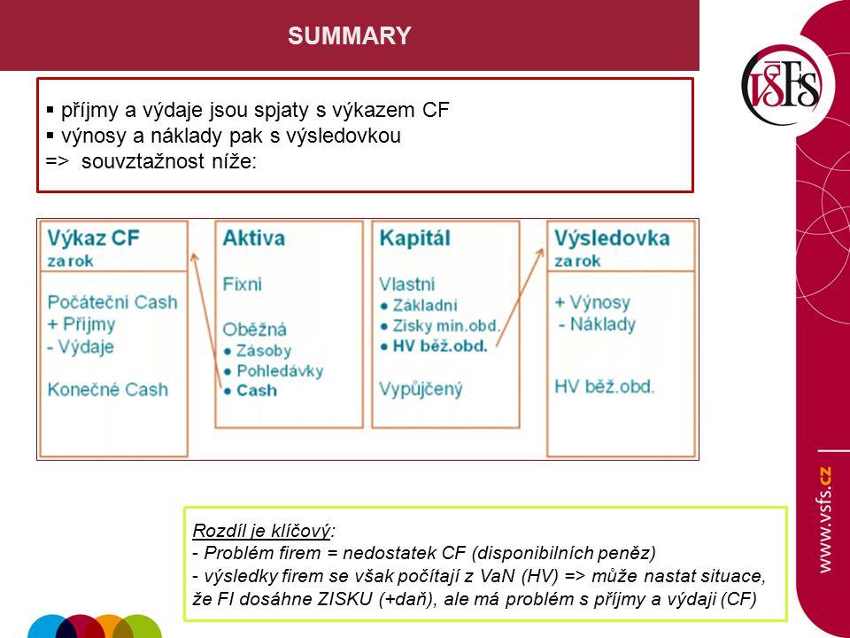 SUMMARY  příjmy a výdaje jsou spjaty s výkazem CF  výnosy a náklady pak s výsledovkou => souvztažnost níže: Rozdíl je klíčový: - Problém firem = nedostatek CF (disponibilních peněz) - výsledky firem se však počítají z VaN (HV) => může nastat situace, že FI dosáhne ZISKU (+daň), ale má problém s příjmy a výdaji (CF)
